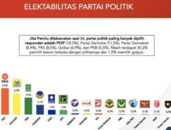 Hasil Survei Indostrategic, Elektabilitas PDIP Tertinggi dan Partai Demokrat Melejit di 3 Besar