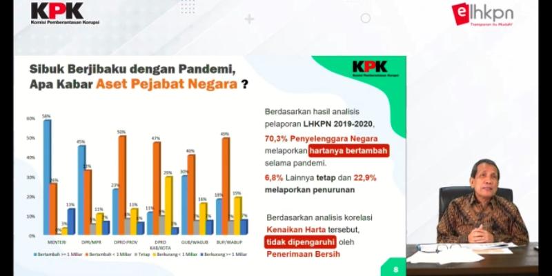 Wow! Temuan KPK: 70% Penyelenggara Negara Hartanya Naik Selama Pandemi Covid-19
